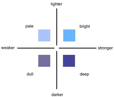 Blue color chart