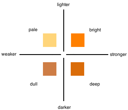 Orange color chart