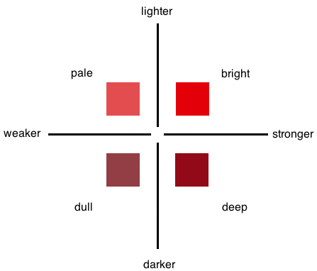Red color chart