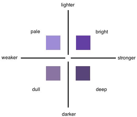 Violet color chart