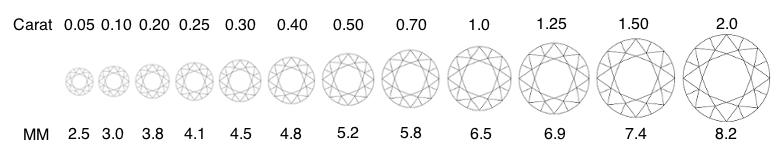 carat chart